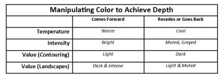 Table to help students remember how colors can help to achieve depth.
